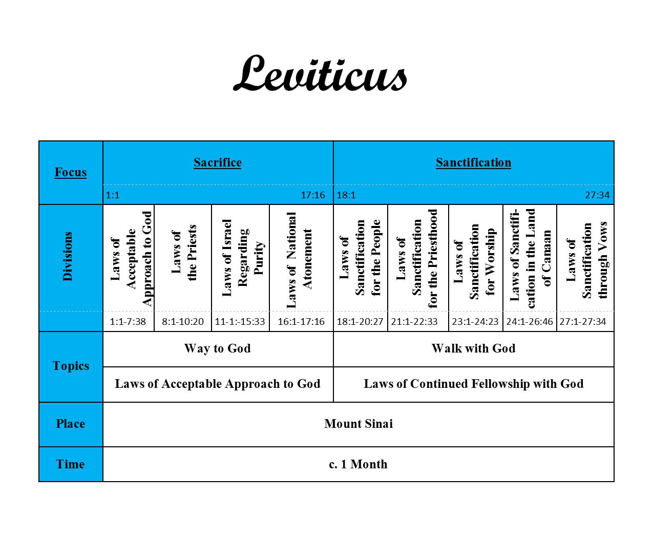 The Good Life: Leviticus for Children