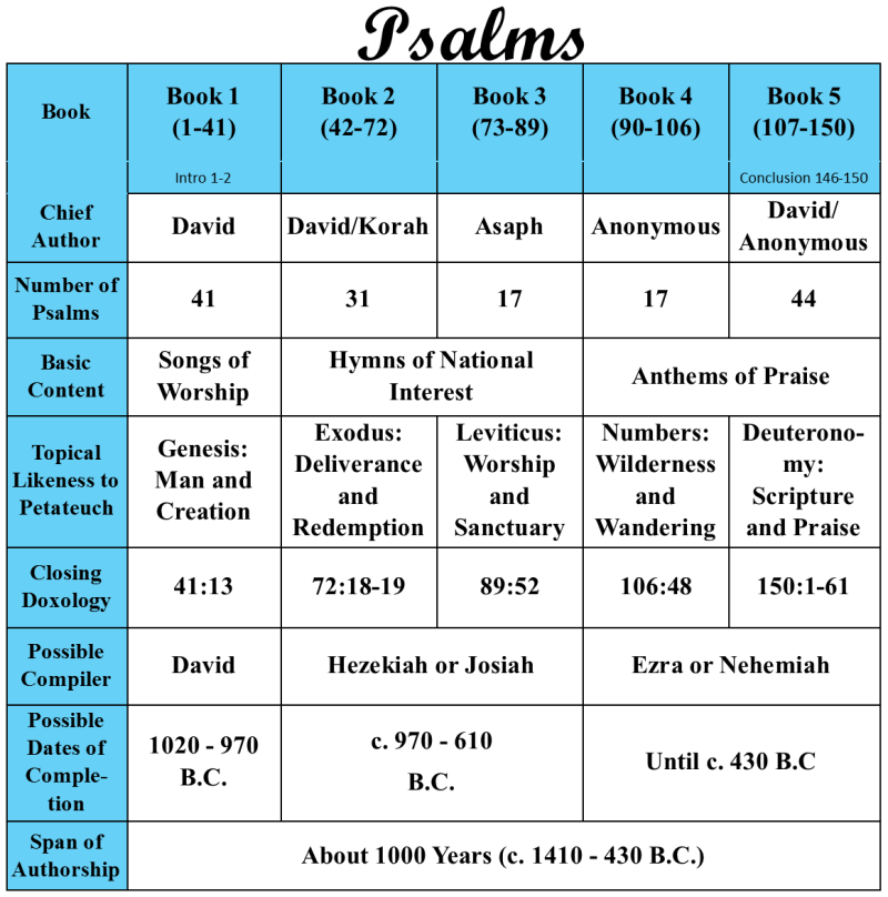 Psalms Bible Breakdown-revised 3-2017 (cropped)