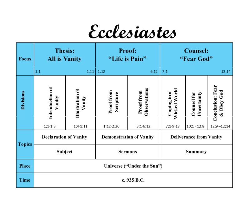 The Good Life: Outline for the book of Ecclesiastes