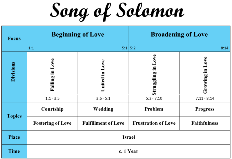Song of Solomon Bible Breakdown (cropped)